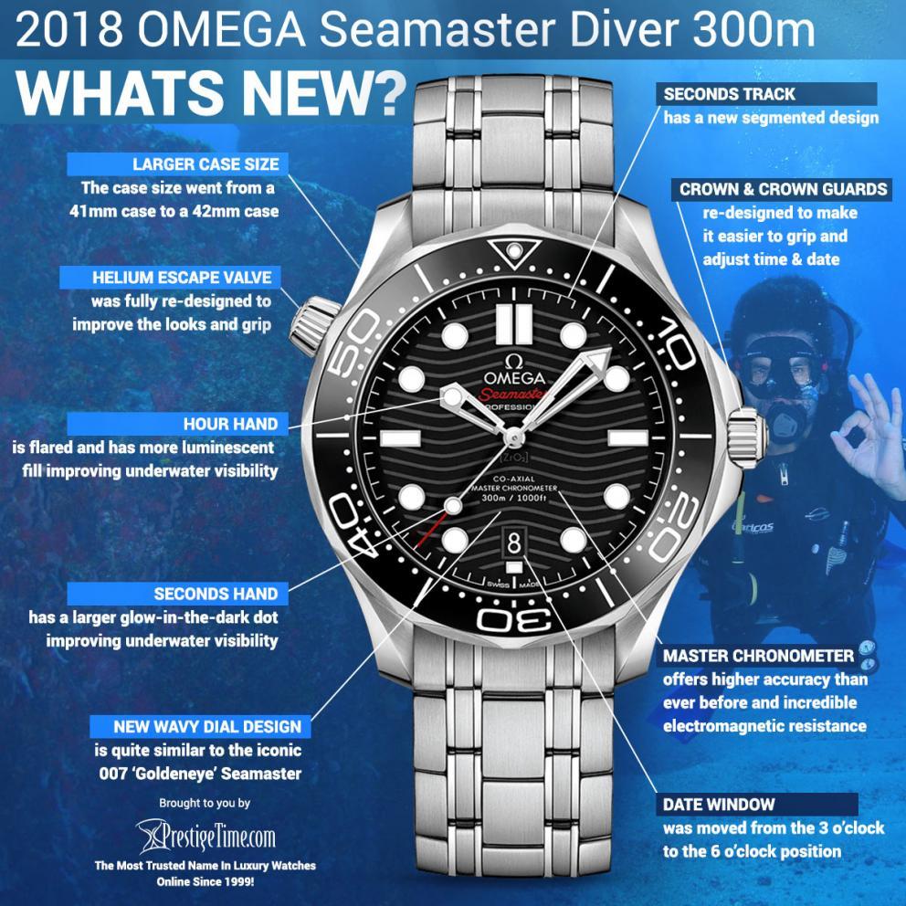 Hands On:Luxury New Omega Seamaster Diver 300m Co-Axial Master Chronometer Replica Watches
